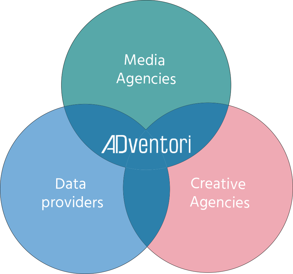 Illustration representing the merger of the Créa agency, the Media agency and data providers generate 3 types of information for a campaign. The position of ADventori is In the middle