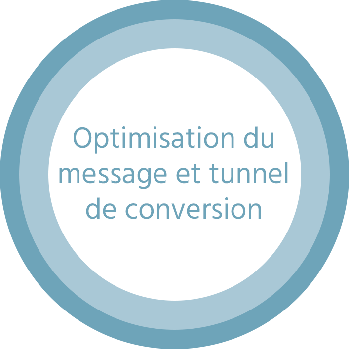Optimisation du message et tunnel de conversion