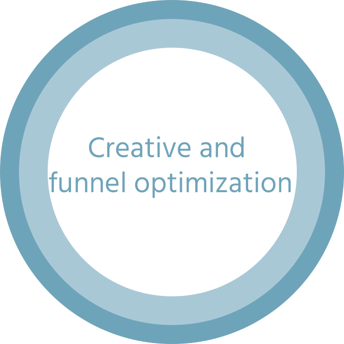 Creative and funnel optimization