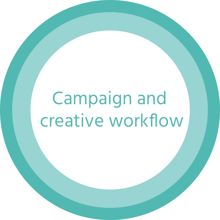 Campaign and creative workflow